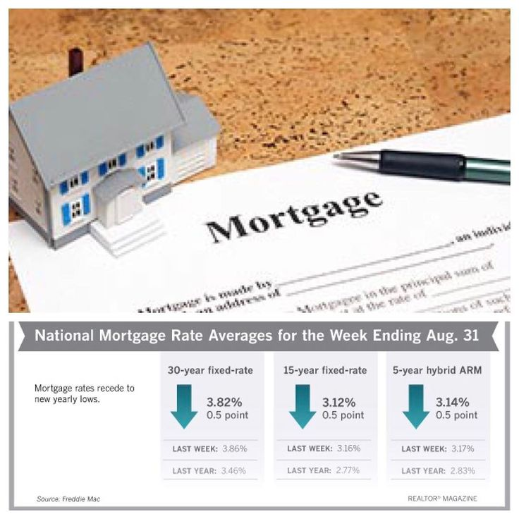 Realtor Magazine reports: Average mortgage rates moved lower this week as the 30-year fixed-rate mortgage continues to sit well below 4 percent. The 10-year Treasury yield fell to a new 2017 low on Tuesday says Freddie Mac chief economist Sean Becketti. In response the 30-year mortgage rate dropped four basis points to 3.82 percent reaching a new year-to-date low for the second consecutive week. However recent releases of positive economic data could halt the downward trend of mortgage…
