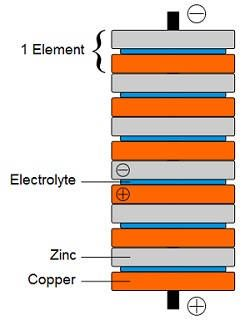 Diagram of a voltaic pile made from layers of zinc and copper.
