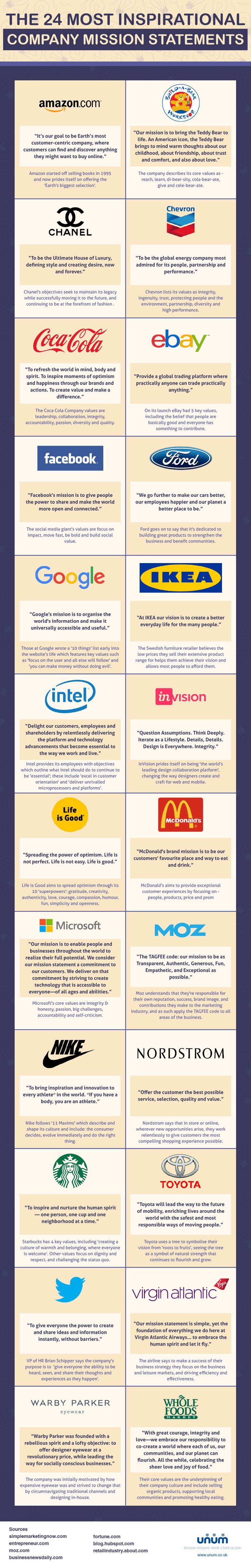 From Amazon, Coca-Cola and Starbucks to Ford, Facebook, Nike and McDonald's - Are these the 24 most inspirational brand mission statements?