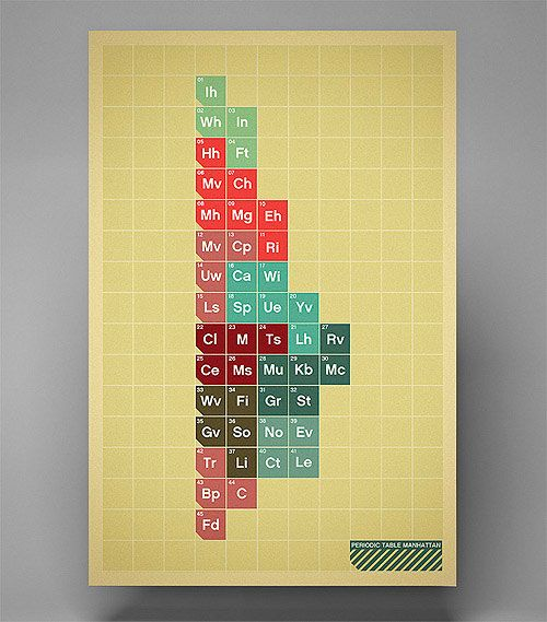 9 best Periodic Table images on Pinterest Infographic, Data - copy periodic table c
