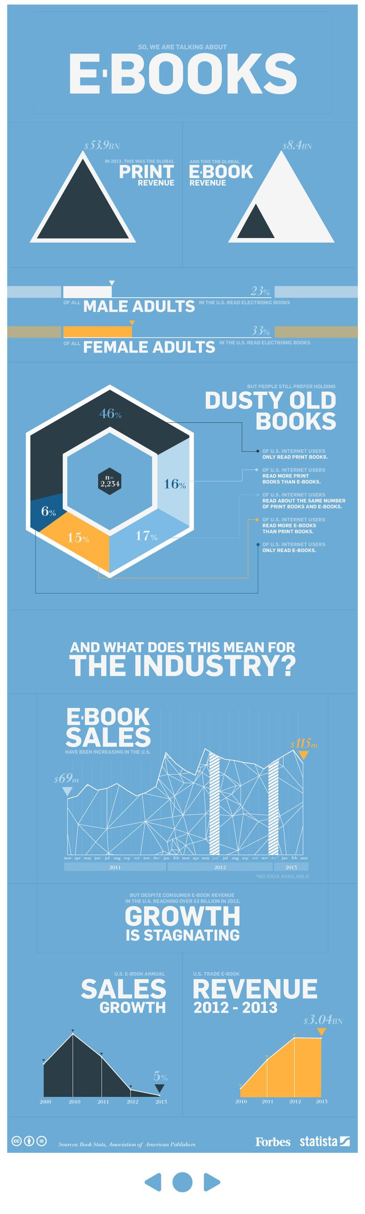 32 best eblida european bureau of library information and do readers really prefer their dusty old paperbacks to e books the e book industry by the numbers infographic fandeluxe Choice Image