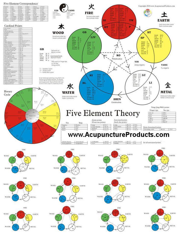 Five Elements | key features five elements in constructive destructive cycle ...