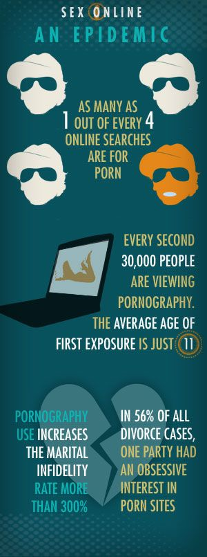 Getting freedom from pornography-wise resource because people you know are already addicts and need your help.