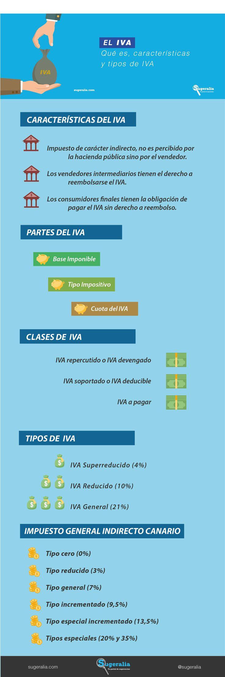 El IVA: Qué es, características y tipos de IVA