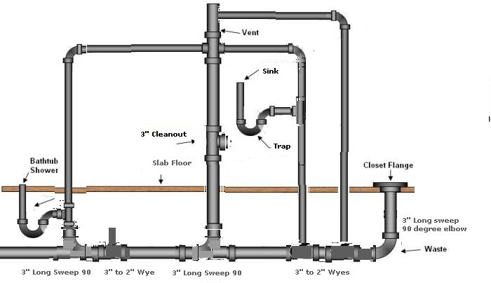 Master bathroom layout master bath plumbing layout with for How to rough plumb a bathroom sink