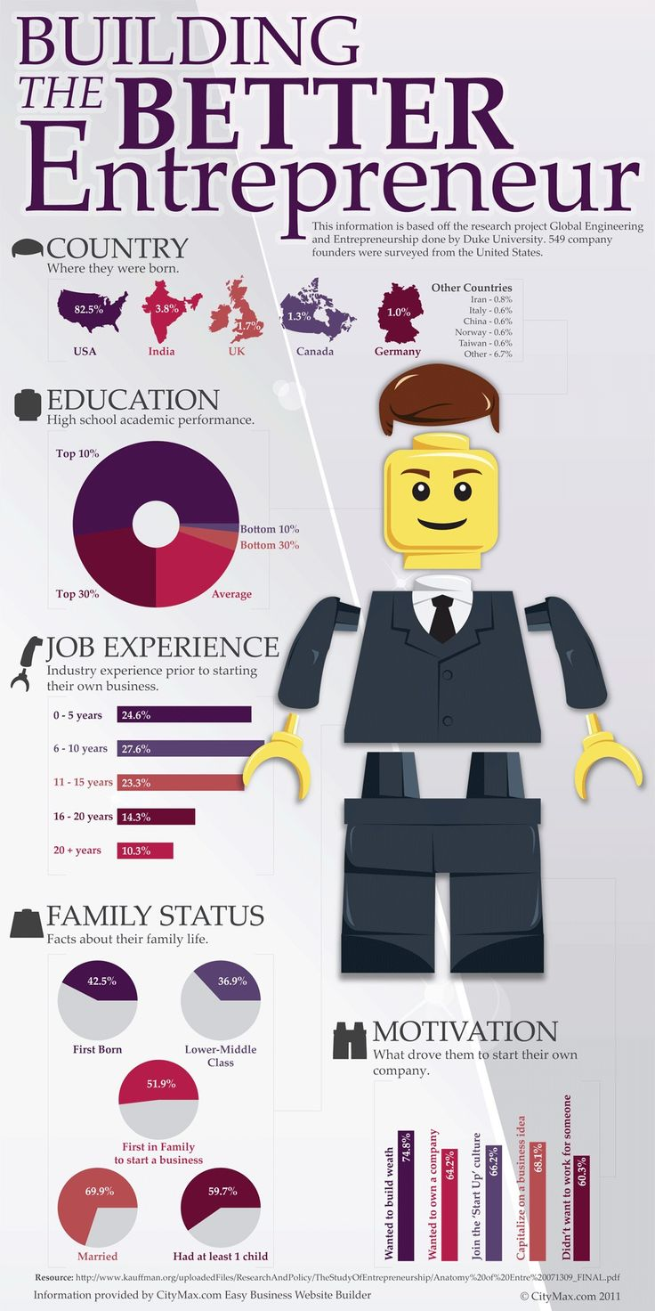 Daily #Infographic for your career >> Building the Better #Entrepreneur