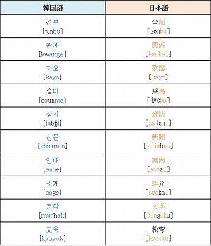 韓国語日本語