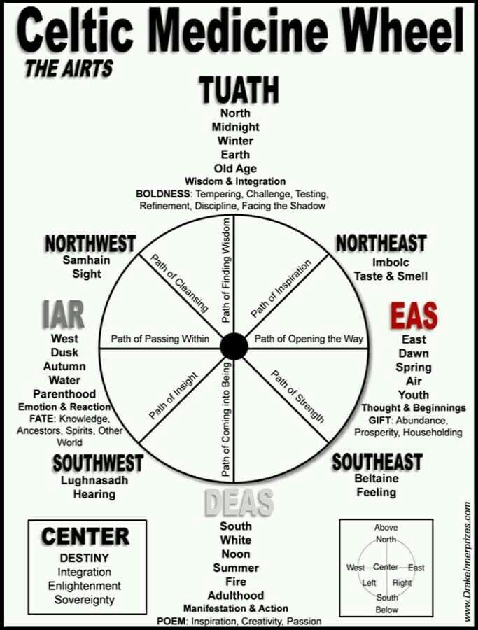 Celtic medicine wheel