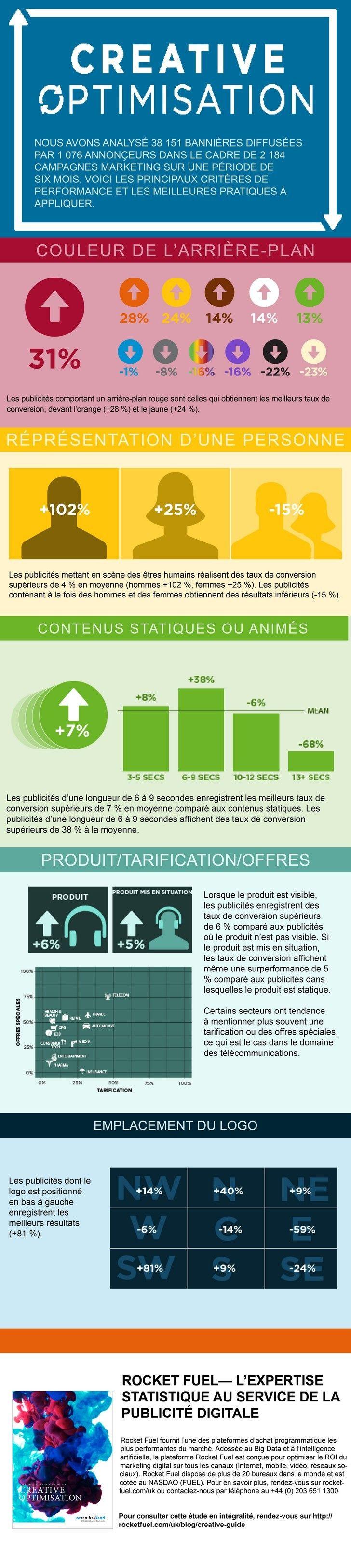 Infographie Creative Performance