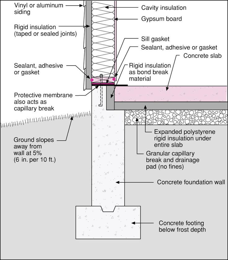 Insulated slab on grade section detail google search for Slab foundation vs basement