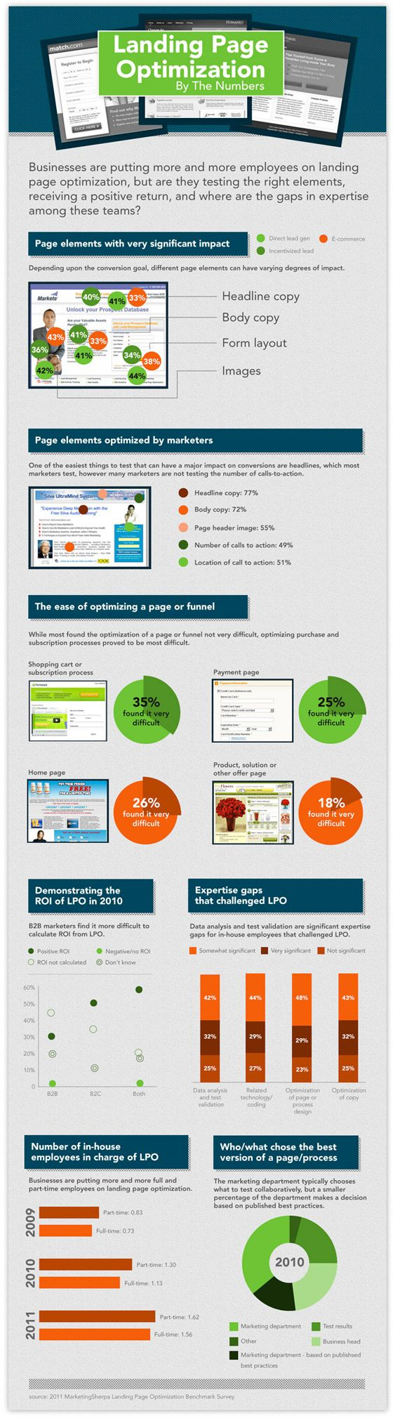 Landing Page Optimization by the Numbers [Infographic]