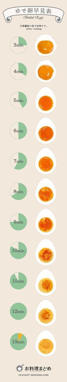 Boiled egg-o-meter