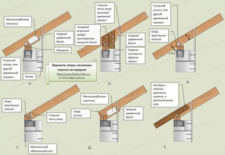 Стропиловка крыши своими руками: все этапы
