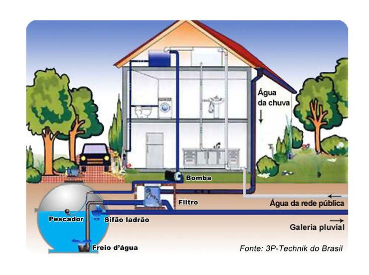 Construção Civil: Aproveitamento de Água da chuva Hoje em dia somente não investe em tecnologia verde, quem não está preparado para o futuro que virá...