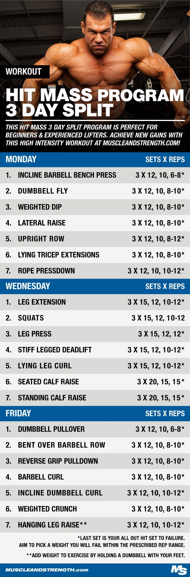 Achieve new gains with this high intensity workout. This HIT MASS 3 day split is perfect for beginners as well as lifters looking to bust through a plateau!