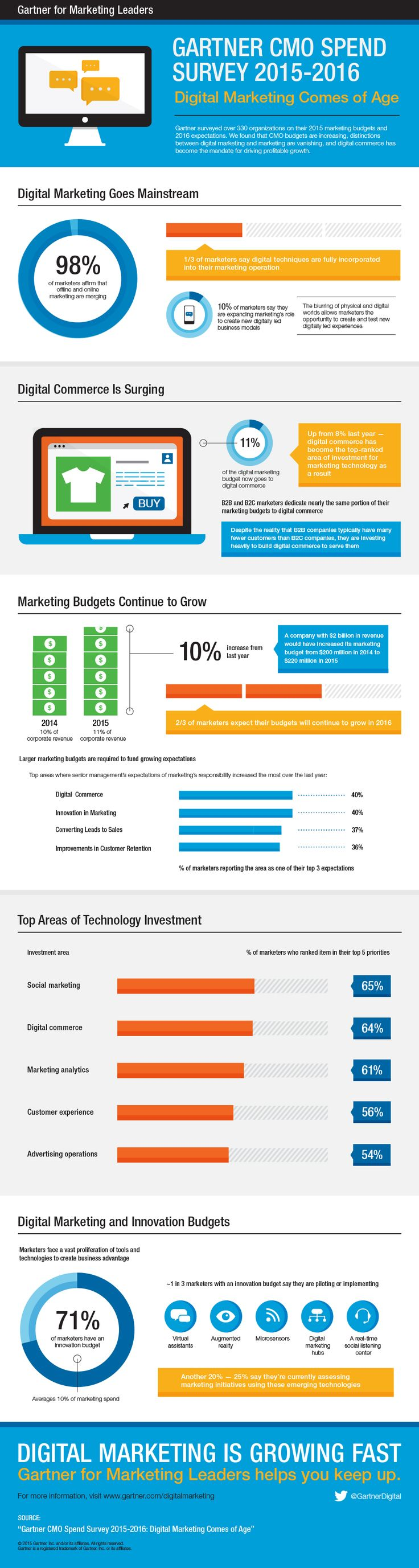 Marketing budgets on the rise as 98% of marketers agree online & offline efforts merging according to @Gartner_inc.