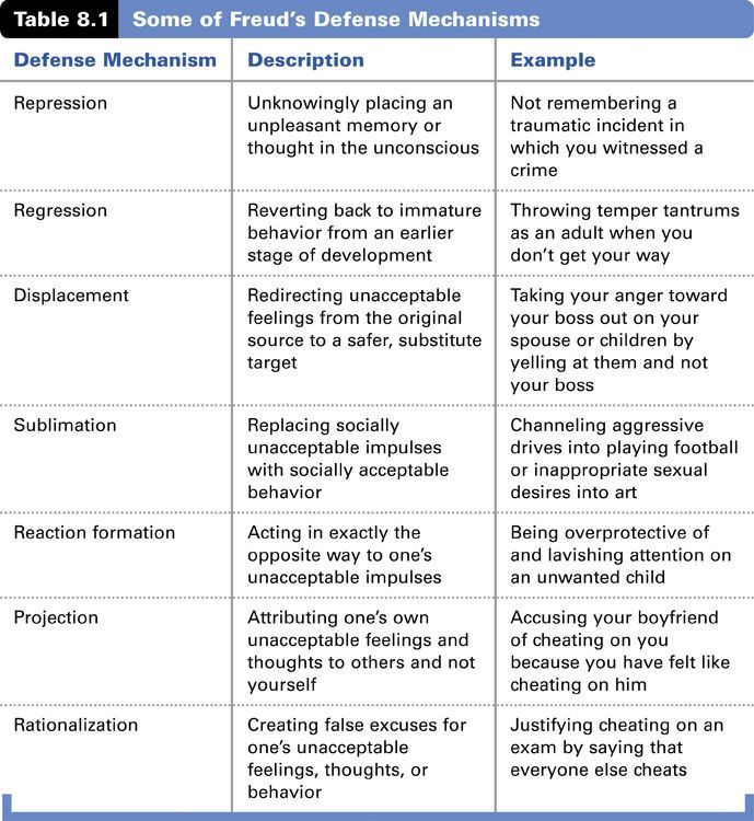 Freud Defense Mechanisms Chart Social Work Exam Ap Psychology Psychology