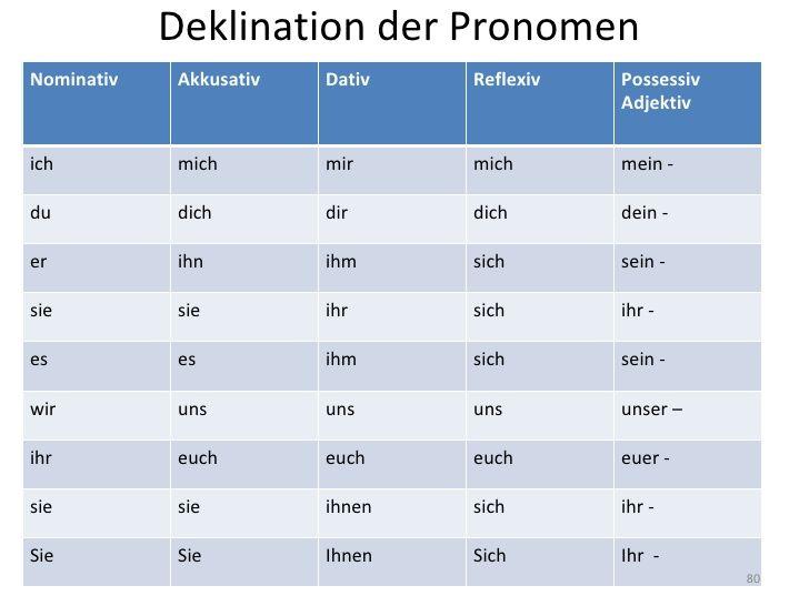 7 best Deutsch lernen images on Pinterest | Learn german