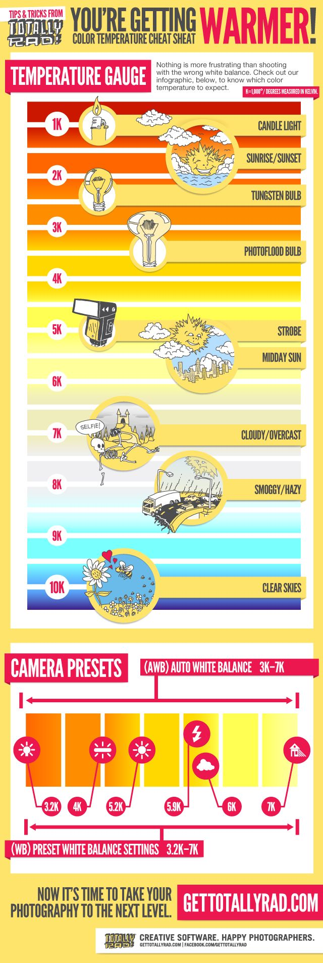 Great infographic from totally rad white balance cheat sheet