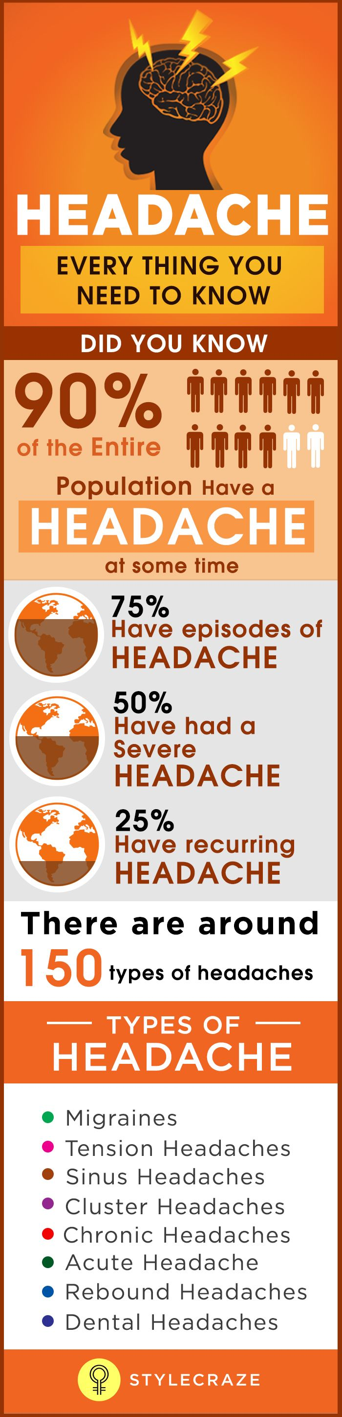 When your life becomes extremely busy and stressful, headaches become a very normal part of your daily routine. While most types of headache disappear on their own after some time, a few vanish only after you pop a painkiller.