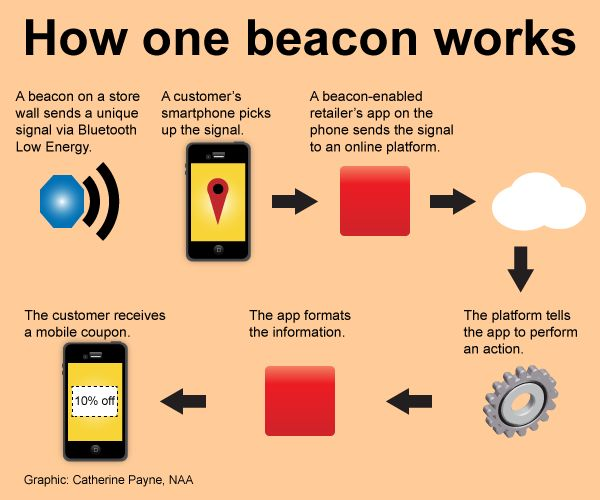 119 best #iBeacons & #Beacons images on Pinterest