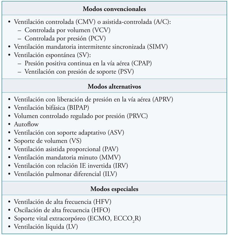 Modos de ventilación mecánica