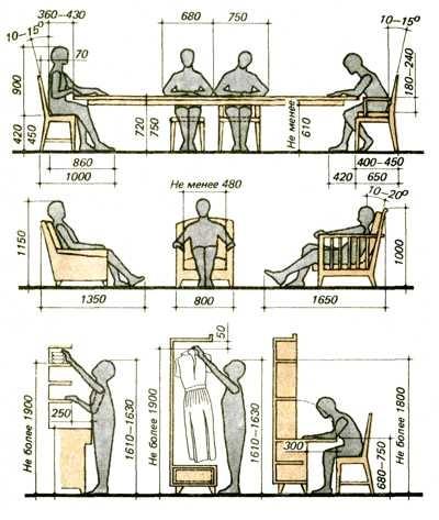 Эргономика разных видов мебели