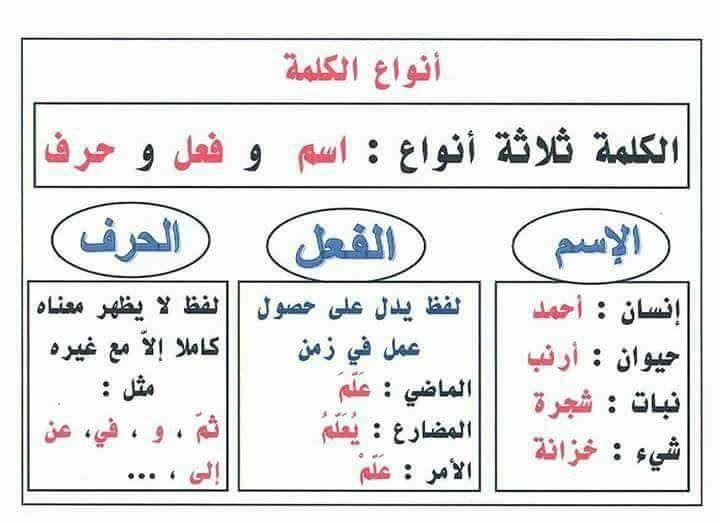ملخصات لبعض دروس النحو السنة الرابعة ابتدائي الجيل الثاني | Grammar lessons,  Education, Lesson