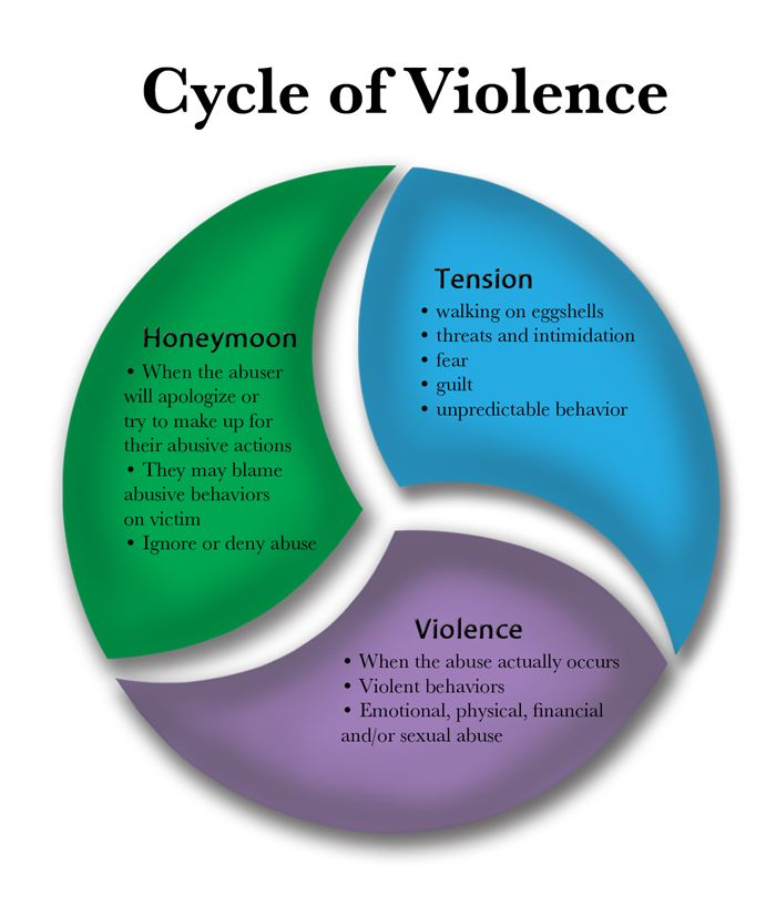 "cycle of dating abuse definition Cycle of violence the cycle of violence is a model developed to explain the complexity and co-existance of abuse with loving behaviors it helps those who have never experienced domestic violence understand that breaking the cycle of violence is much more complicated than just ""getting out"" or leaving."