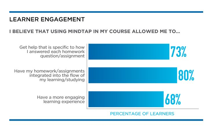 the benefit of learning from past experiences Study habits, family situation, and support network both at school and at home  and also involves evaluating past experiences with independent learning for a.