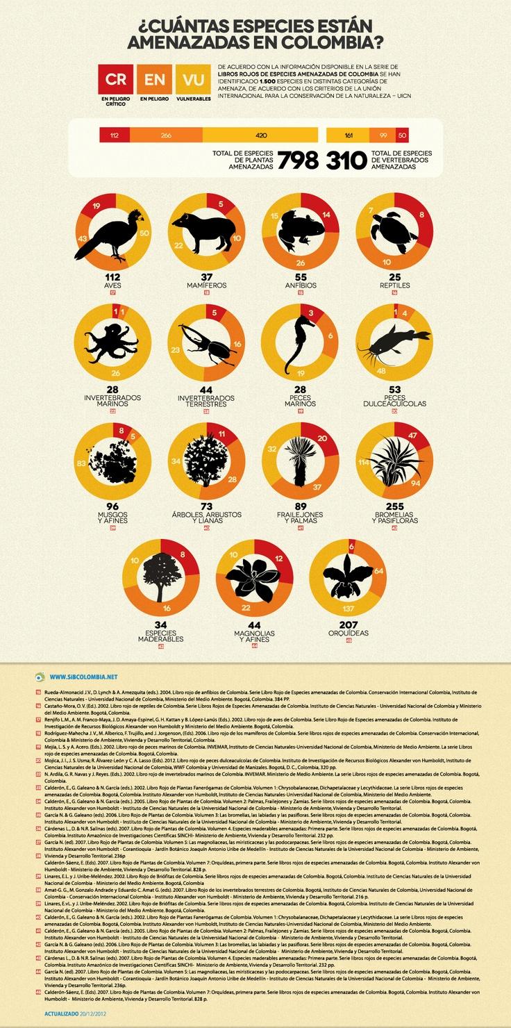 Especies amenazadas- Cifras de Biodiversidad en Colombia - @sibcolombia