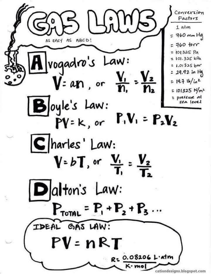 007 Chemistry Ideal Gas Law as ABCD Chemistry Pinterest