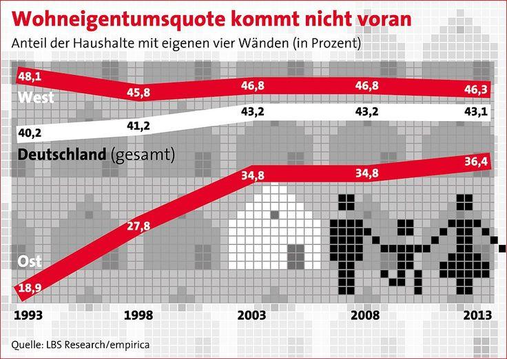 Wohneigentumsquote stagniert - http://www.immobilien-journal.de/immobilienmarkt-aktuell/wohneigentumsquote-stagniert/