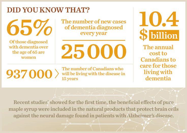 Did you know❓ Here are some dementia stats. Source:@FoxFMSarni https://locatemotion.com/?utm_content=buffer6dbef&utm_medium=social&utm_source=pinterest.com&utm_campaign=buffer #caregiver #autismcare #alzheimers #dementia #statistics #facts