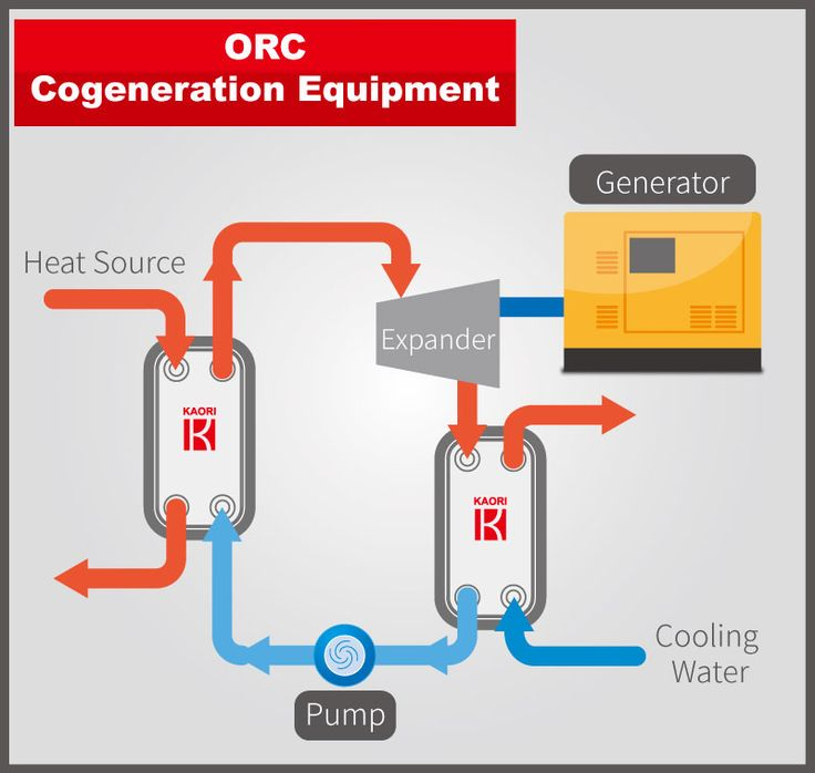 ORC – Organic Rankine Cycle cogeneration equipment - Industry Solutions - KAORI Brazed Plate Heat Exchanger BPHE - Kaori Heat Treatment Co., Ltd.
