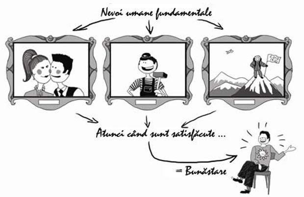 Conceptul de bunăstare eudaimonistă