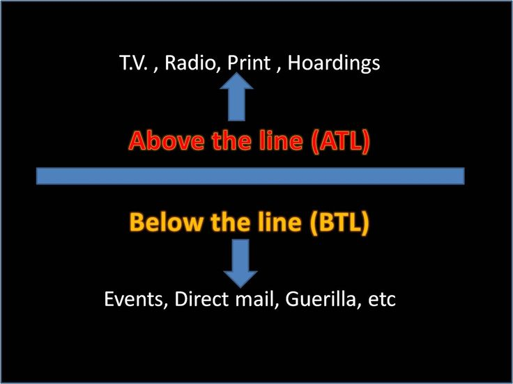 Let's Understand what do we mean by ATL and BTL Advertising with Examples.