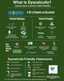 What is Dyscalculia Poster - 16 x 20 inches - Tutoring Centers and Classrooms
