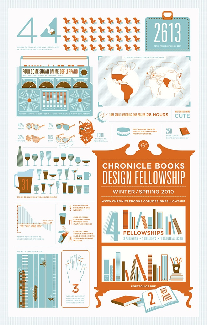 An informative poster about the Winter/Spring 2010 Design Fellowship, Chronicle Book's culture and whimsical data about previous Fellows and their experiences at Chronicle Books.