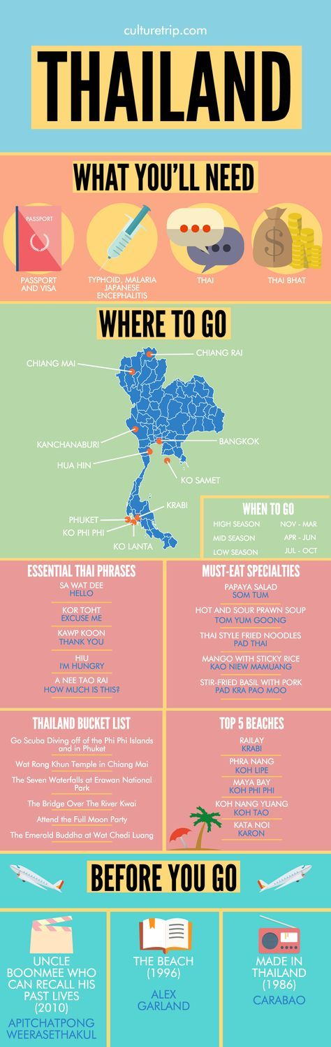 A Complete Travel Guide To Thailand by the Culture Trip