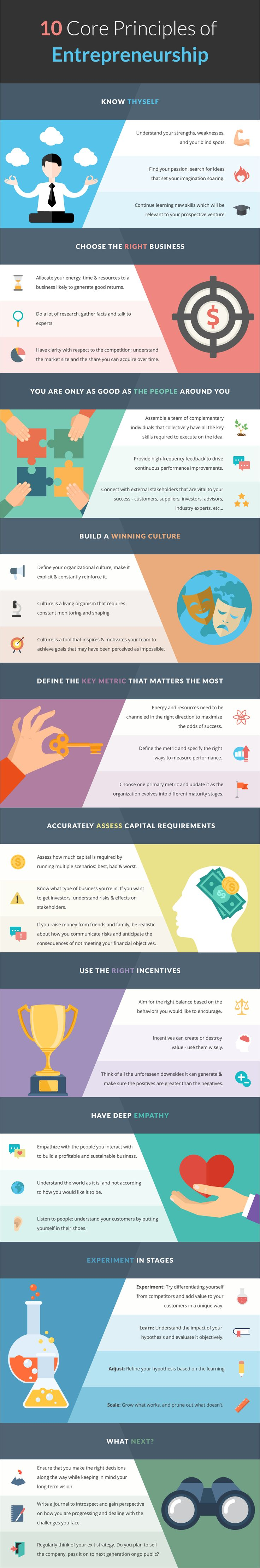 10 Core Principles of Entrepreneurship Infographic - http://elearninginfographics.com/10-core-principles-entrepreneurship-infographic/