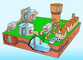 Hoe wordt schoon drinkwater gemaakt?