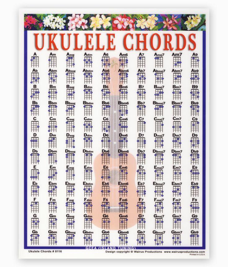 Ukulele Chords Poster | Maybe someday, Charts and Ukulele ... Ukulele Chords