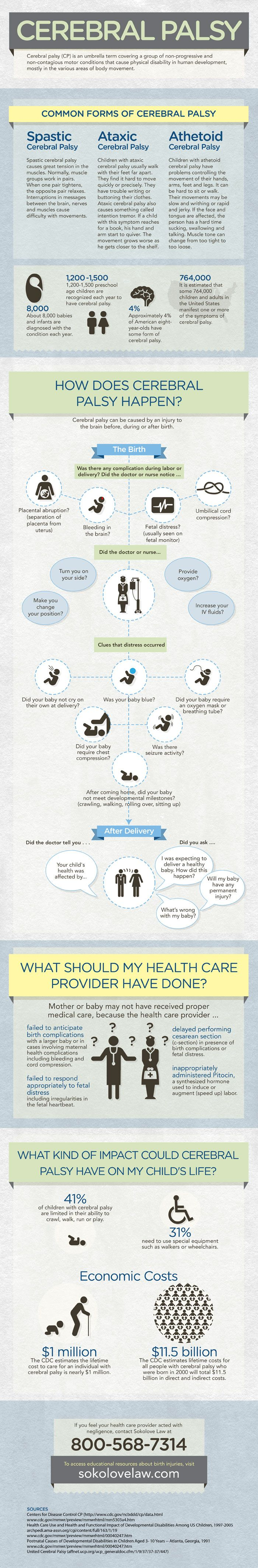 Cerebral Palsy Infographic: Cerebral palsy is a set of disorders involving brain and nervous system functions such as movement, hearing, seeing and thinking. The word cerebral refers to the brain and palsy refers to paralysis or lack of control with one's body. If you feel your health care provider acted with negligence, contact Sokolove Law at 800-568-7314, or for more information visit: http://awe.sm/h11lv.