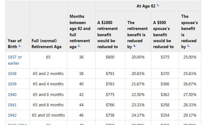 Social Security retirement age starts slow rise to 67: What you can do now to maximize your benefits