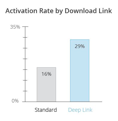 The Second Coming Of Deep Linking - http://www.baindaily.com/the-second-coming-of-deep-linking/