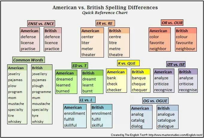 American and British spelling differences used in writing.