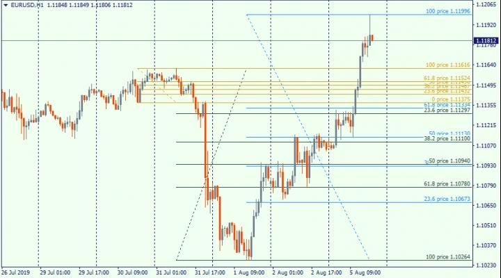 Fibo Retracement 1 01 Is Useful If You Utilize Fibonacci Grid In