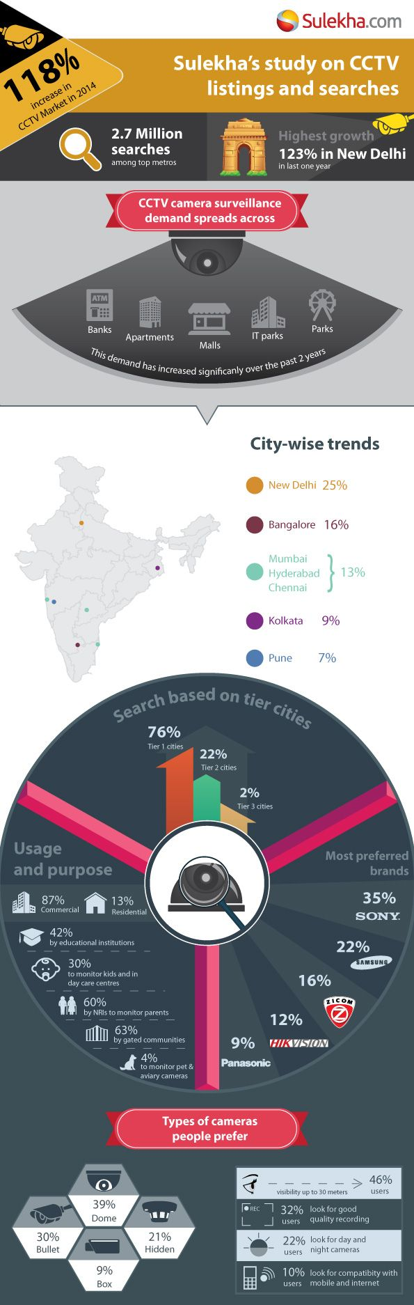 Study on cctv listings and searches tells about the increase in cctv market in 2014. Know about city wise trends based on the usage and purpose on most preferred brands.  http://yellowpages.sulekha.com/cctv-security-systems-dealers