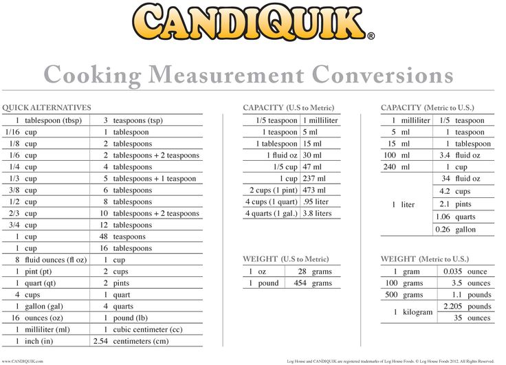 Cooking Measurement Conversion Chart, FREE PRINTABLES, cake pop ideas, etc from CandiQuik